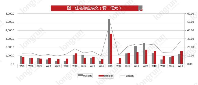 2019年第43周(2019-10-21至2019-10-27)太原楼市动态及太原房价成交汇总