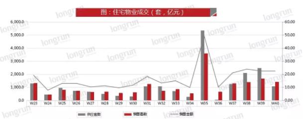 2019年第40周太原住宅套数成交情况(数据来源于朗润智业)
