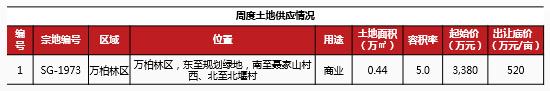 2019年11月太原土地供应