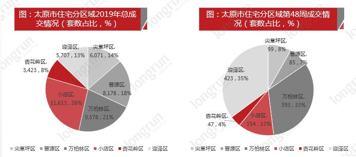 (太原市住宅分区域成交情况(套数占比,%),图片来源于朗润智业,如需转载请标明出处)