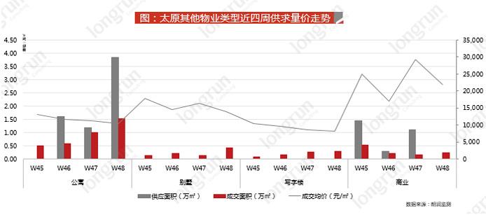 (太原其他物业类型近四周供求量价走势,图片来源于朗润智业,如需转载请标明出处)