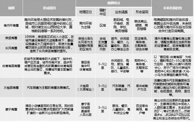 朗润君和 太原商业发展溯源之小店区