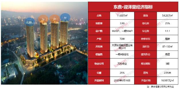 朗润智业|2020年第20周太原房地产市场报告