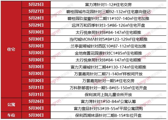 朗润智业|2020年第22周太原房地产市场报告.jpg