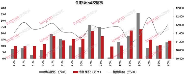 朗润智业 | 2020年第29周太原房地产市场报告.jpg