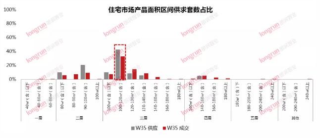 朗润智业|2020年第35周太原房地产市场报告