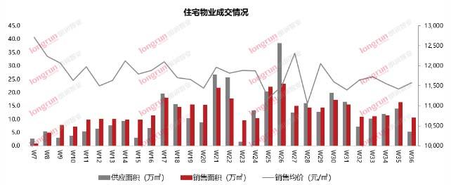 朗润智业|2020年第36周太原房地产市场报告.jpg