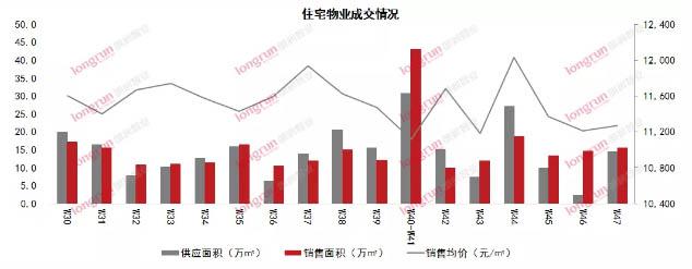 朗润智业 2020年第47周太原房地产市场报告.jpg
