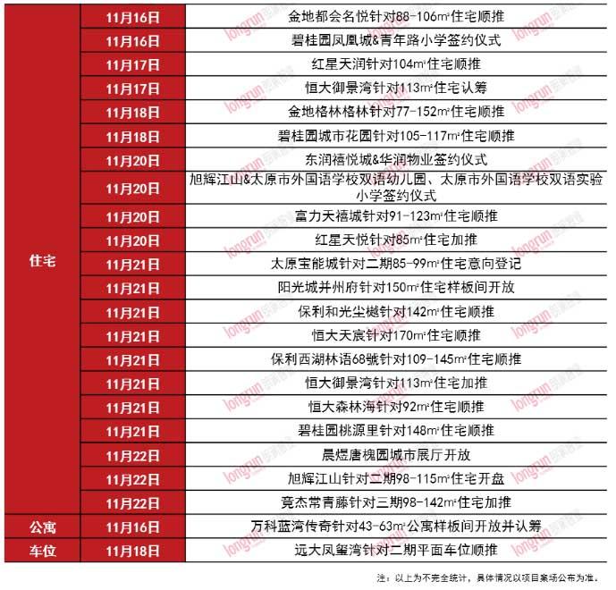 朗润智业 2020年第47周太原房地产市场报告