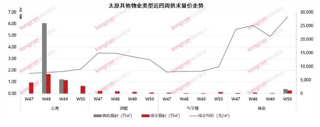 朗润智业|2020年第50周太原房地产市场报告.jpg