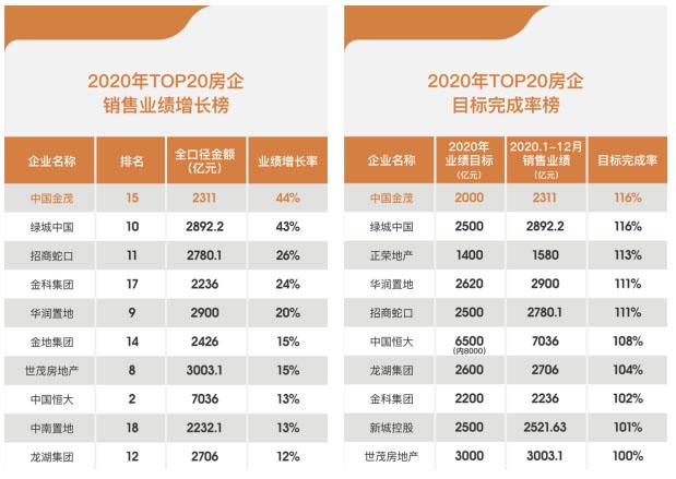 中国金茂首进TOP15 全年超目标完成业绩2311亿元