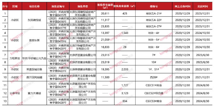 朗润智业:2021年第1周太原房地产市场周报.jpg