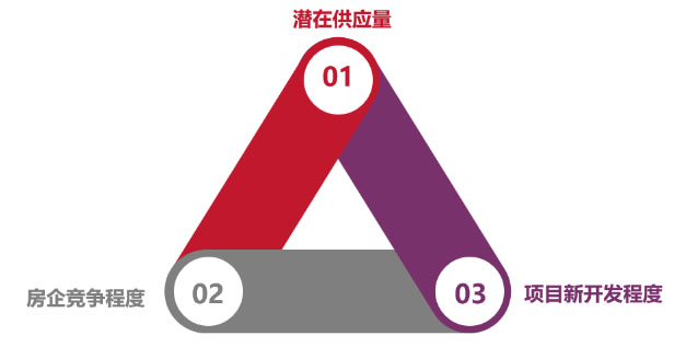 朗润智业 2021年太原楼市哪些板块将成为吸晴板块?.jpg