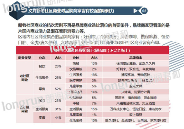 义井新老社区商业对品牌商家皆有较强的吸附力.jpg