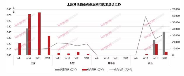 朗润智业|2021年第12周太原房地产市场周报,成交均价11400元/㎡
