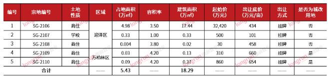 朗润智业|2021年3月太原房地产市场月报,成交均价11700元/㎡