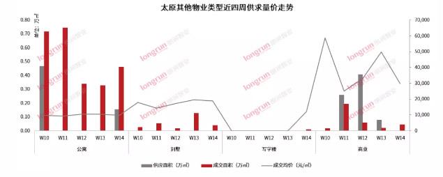 朗润智业|2021年第14周太原房地产市场周报,成交均价11800元/㎡