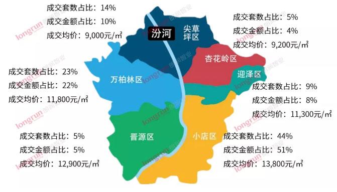 朗润智业|2021年第15周太原房地产市场周报,成交均价12200元/㎡