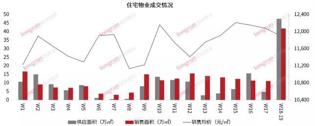朗润智业 2021年第18-19周太原房地产市场周报,成交均价11900元/㎡