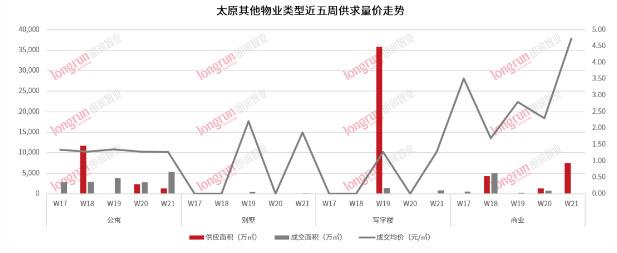 朗润智业|2021年第21周太原房地产市场周报,成交均价11900元/㎡