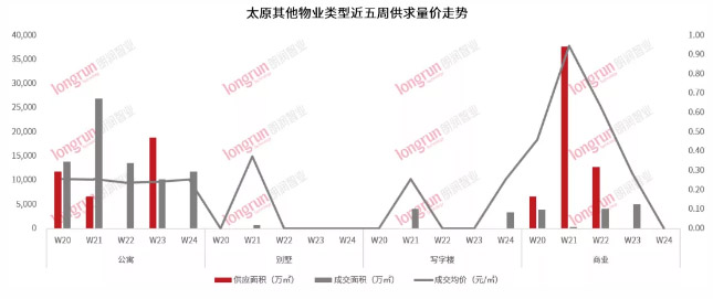 朗润智业|2021年第24周太原房地产市场周报,成交均价10900元/㎡