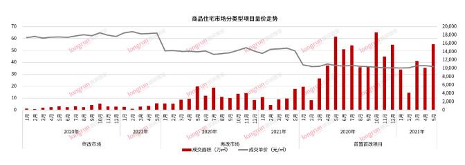 朗润智业 2021年5月太原房地产市场月报,成交均价11900元/㎡