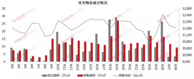 朗润智业|2021年第28周太原房地产市场周报,成交均价11600元/㎡.jpg