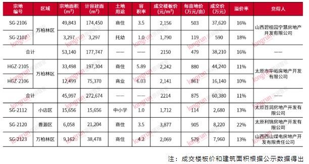 朗润智业 2021年第29周太原房地产市场周报,成交均价11500元/㎡