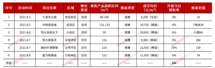 朗润智业 2021年第32周太原房地产市场周报,成交均价11600元/㎡