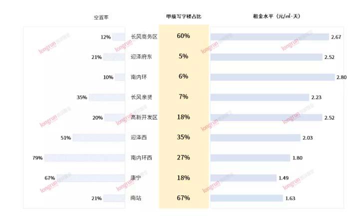2021年太原写字楼市场分析——商务中心指标篇